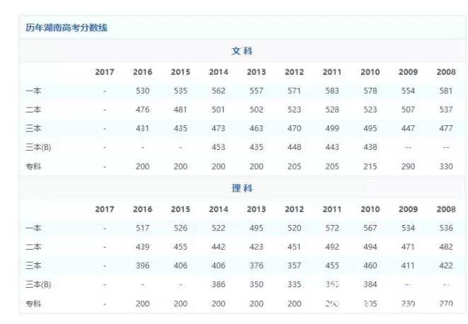 2017年湖南查询生物高考成绩人教高中考生目录课程版图片