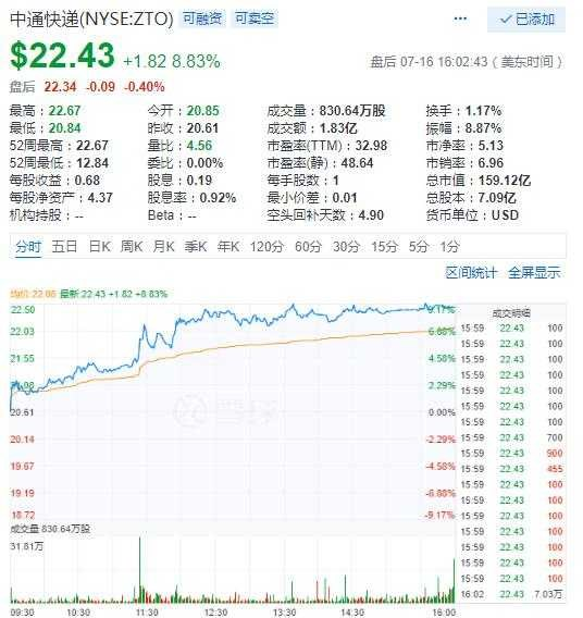中通快递17日大涨8.8%创历史新高,爱奇艺涨8.7%