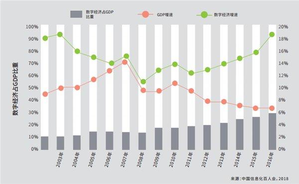 IDC发布2018年数字化发展报告:制造业数字化程度最低